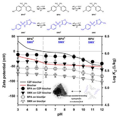 新型磁性CuZnFe2O4-生物炭复合材料对双酚A和磺胺甲恶唑的强化吸附