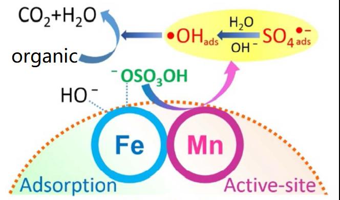 基于过渡金属化合物的类芬顿异相催化技术协同处理水中抗生素