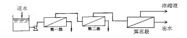 反渗透膜(RO)技术