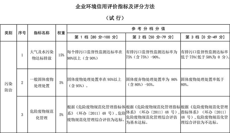 企业环境信用评价指标及评分方法