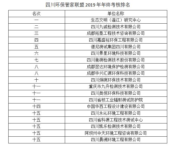 四川环保管家联盟2019年度考核排名公布